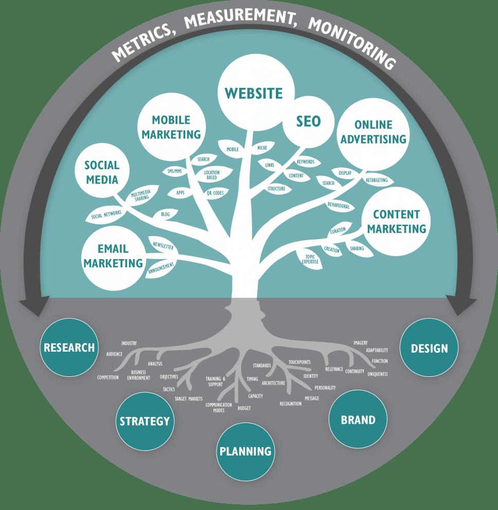 Digital Marketing Strategy Guide